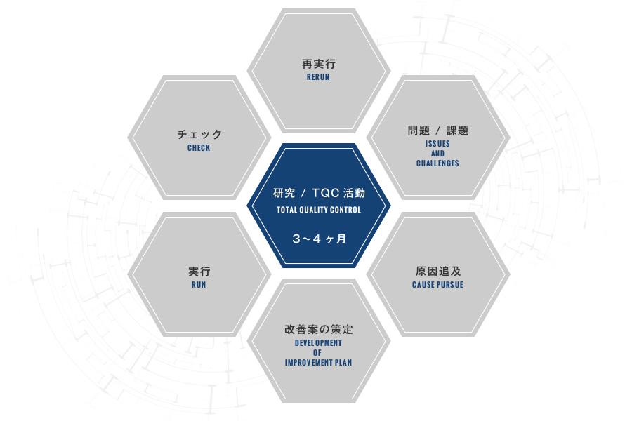 研究/TQC活動 トータルクオリティーコントロール